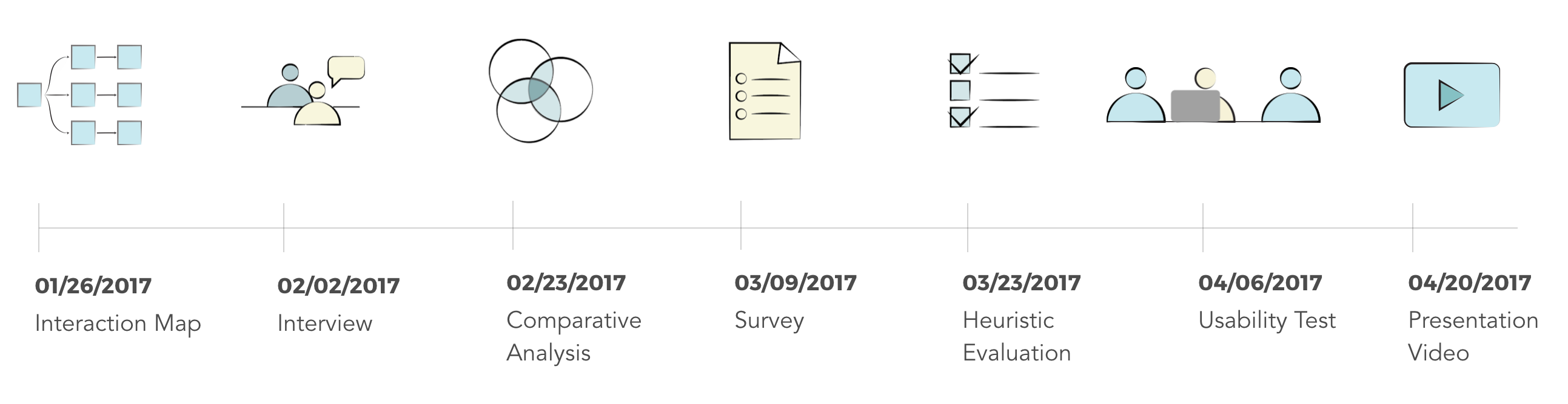 GE UX Research: Timeline